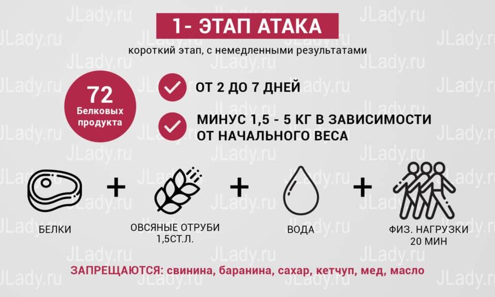 ДОКТОР ПЬЕР ДЮКАН. РЕЦЕПТОВ ДИЕТЫ ДЮКАН